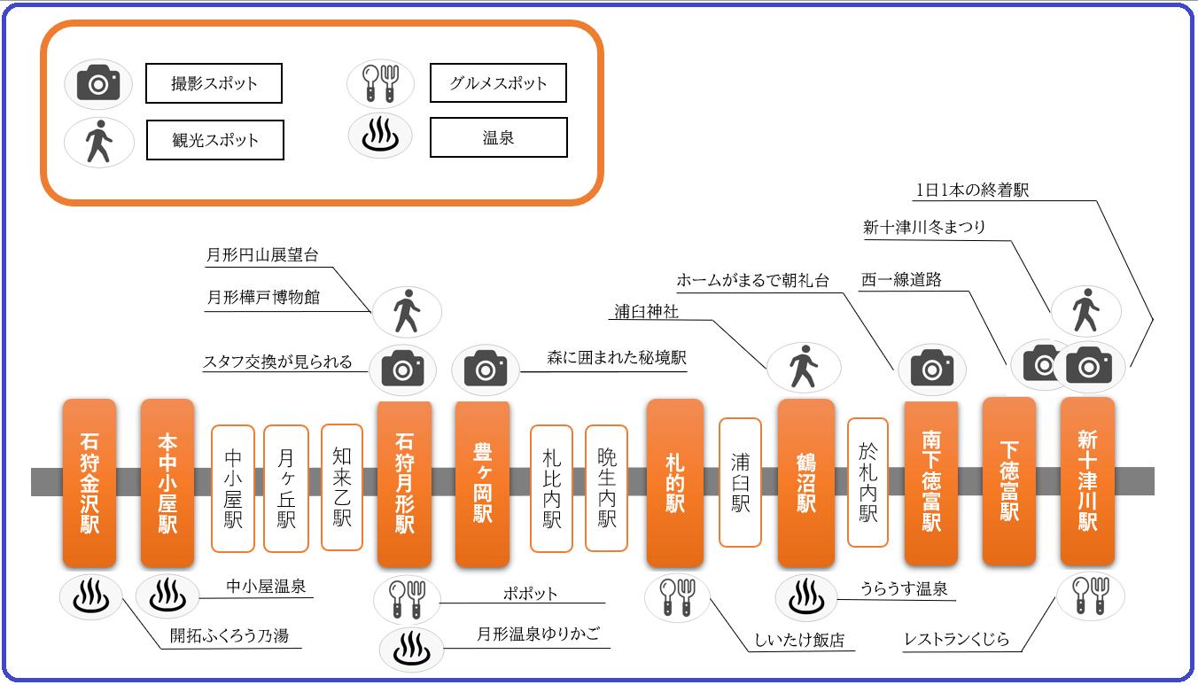 状況 函館 本線 運行